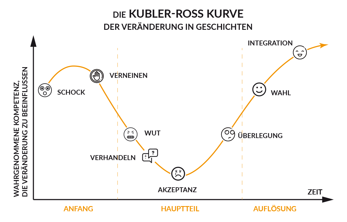 kubler-ross-kurve-geschichten.png